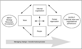 organizational change part iii Organizational change plan part iii develop of a comprehensive to implement an your focuses on strategies for evaluating the.