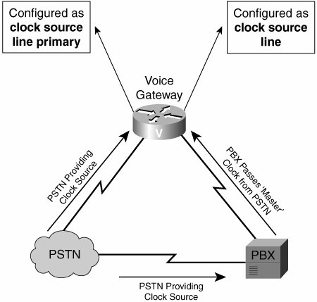 Connecting to PBXs | Part II: Gateways