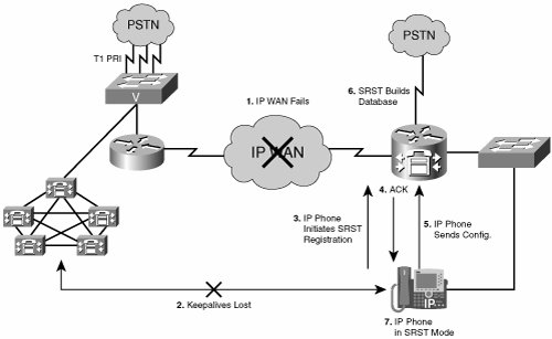 SRST Overview   SRST and MGCP Gateway Fallback