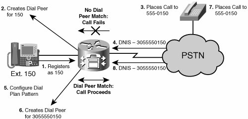 Configuring SRST | SRST and MGCP Gateway Fallback
