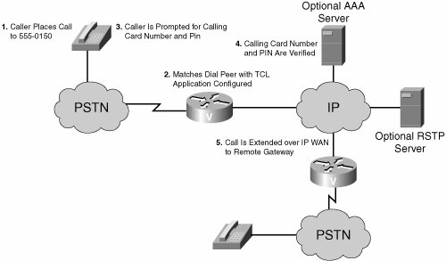 Tcl IVR and VoiceXML Application Overview   Using Tcl Scripts and