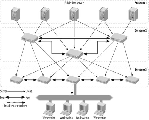using hierarchal peer to peer network Today most grids adopt a centralized or hierarchical model for their informa-   algorithms are usually efficient in file sharing p2p networks, but.
