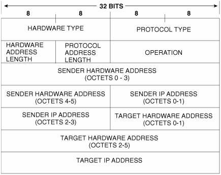 Address Resolution Protocol (ARP) | Routing TCP/IP, Volume 1