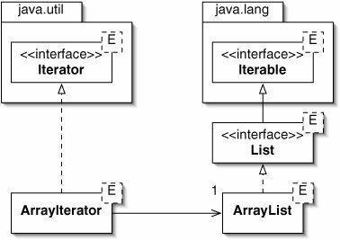 how to get elements from arraylist in java using iterator