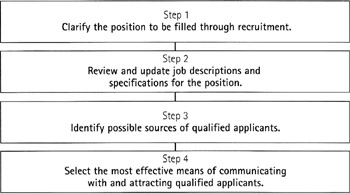recruitment and selection in apple Not everyone can afford to spend an absolute fortune on recruitment, like apple  unquestionably do but there is still much to learn from them.