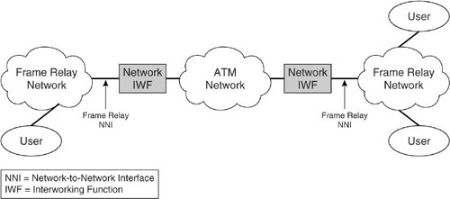 an essay on interconnecting satellite and atm networks Network design before purchasing equipment or deciding on a hardware platform, you should  network interfaces, one on each of the networks to be interconnected nodes on the internet are  link protocols are ethernet, token ring, atm, and the wireless networking protocols (80211a/b/g.