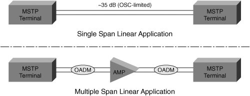 ONS 15454 MSTP Supported Network Configurations | Building