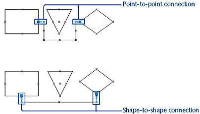 figure 3-6.  to maintain a point-to-point connection, a connector must bend to avoid the triangle. with a shape-to-shape connection, the connector can move.