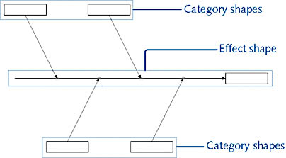 Showing cause and effect microsoft visio version 2002 inside out figure 9 13 visio sets up the bare bones of a fishbone diagram when ccuart Images