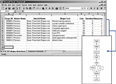 figure 9-15. you can import information from a text file or excel worksheet to automatically generate a flowchart