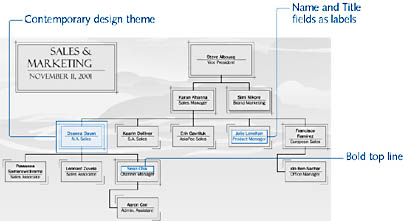 figure 10-18.  you can customize the look of your organization chart with design themes and text formatting options.
