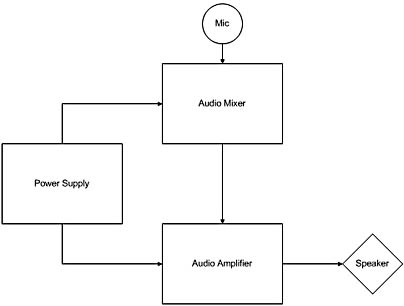 showing hierarchies with block diagram shapes   microsoft visio    figure      this block diagram represents an audio system