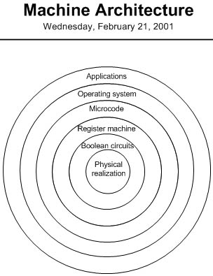 figure 11-5. this onion diagram depicts the layered nature of computer architecture.