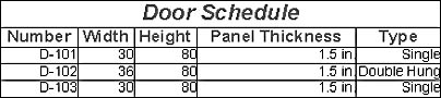 figure 18-15. a very simple door schedule with the default fields saved on the drawing page as a table shape.