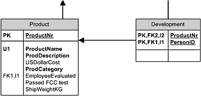figure 19-15.  if you're using relational notation, you can display primary keys, foreign keys, and indexes on the table.