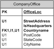 figure 19-16.  officeloc is the primary key (pk); streetaddress, isheadquarters, and countryname are required values and appear in bold. postcode, statecode, and cityname are unique indexed columns (u1).