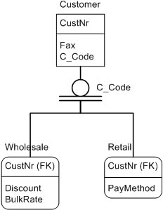 figure 19-17.  this complete category uses the c_code column as the category discriminator.