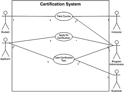 figure 20-7. in this use case diagram, the connectors represent relationships, which show where the actors participate in a use case in the deployment diagram.