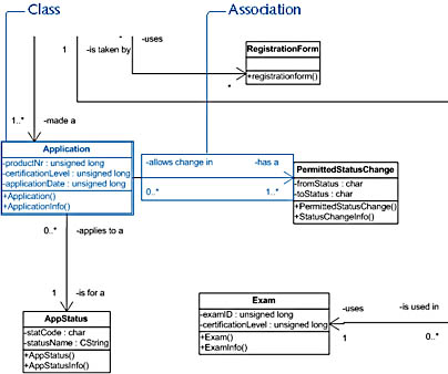 figure 20-8. a class diagram is a static structure diagram that decomposes a software system into its parts—in this case, classes that represent fully defined software entities.