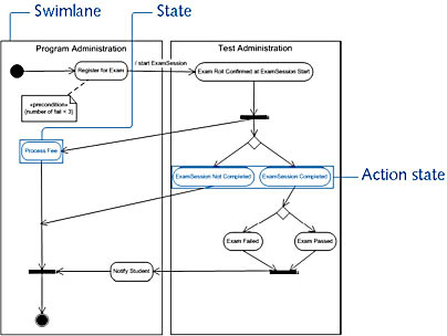 figure 20-10. an activity diagram is attached to a class or to the implementation of an operation or a use case.