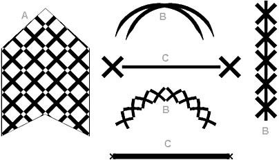 figure 23-12. you can design a variety of fill patterns, line patterns, and line ends, and then apply them to shapes. the same simple pattern—the × shape—looks very different when applied as a fill pattern (a), line pattern (b), or line end (c).