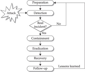 The Incident-Response Process - Practical Intrusion Analysis ...