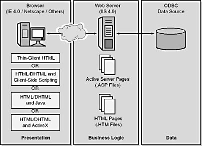 Figure 17 2 microsoft two tier web architecture