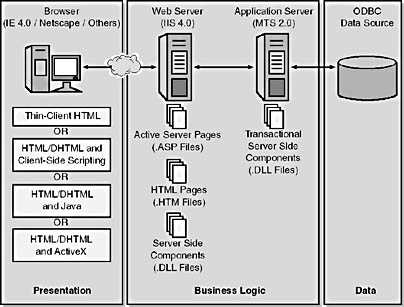 Web architectures programming microsoft visual interdev 6 0 for Architecture 1 tiers