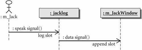 Signals and slots across threads qt