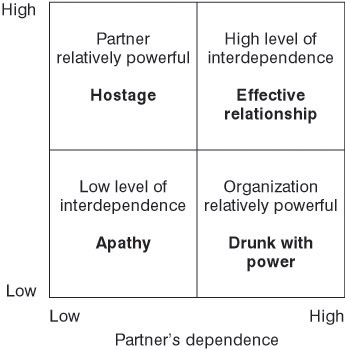 the effects of trust and interdependence in relationship commitment