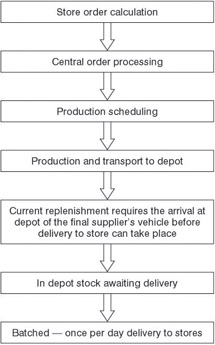 An analysis of tescos supply chain