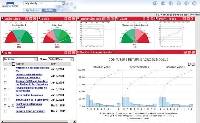 sap business object dashboard - Silakom