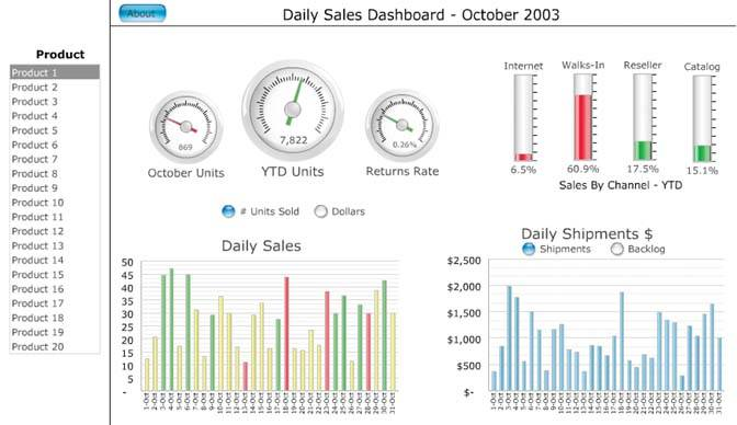Chapter 3. Thirteen Common Mistakes in Dashboard Design ...