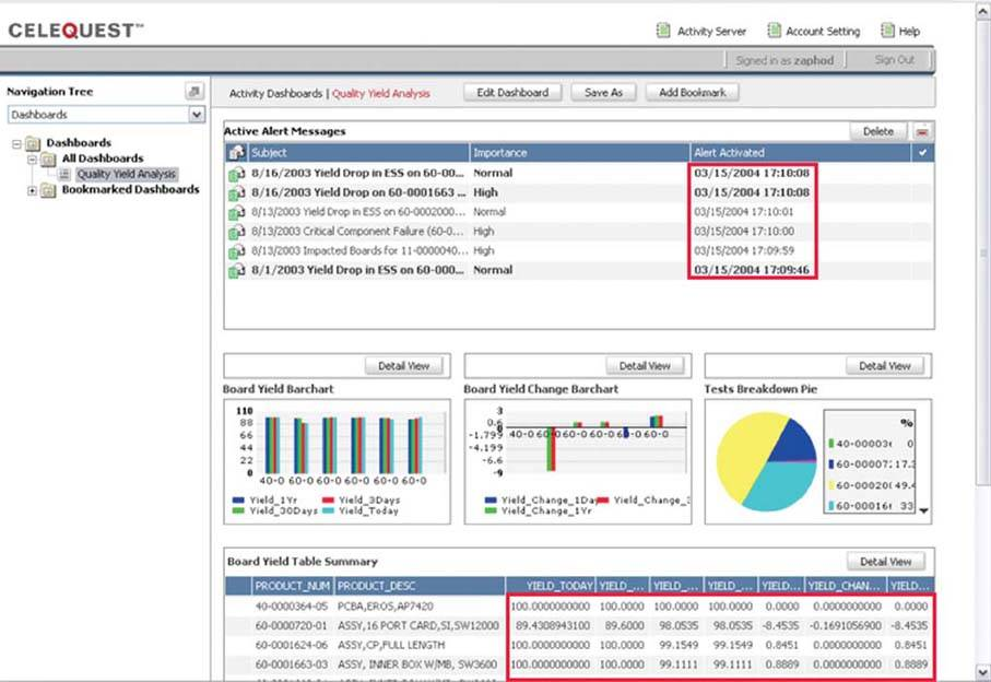 information dashboard design the effective visual communication of data pdf