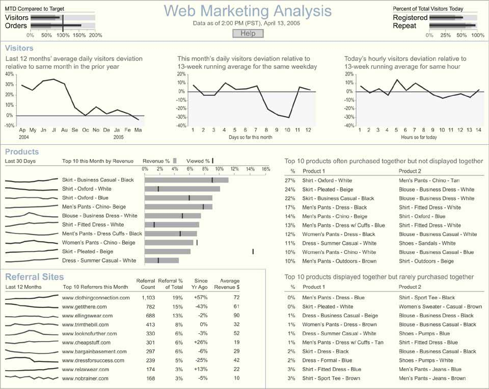 Section 8.4. Sample Marketing Analysis Dashboard - Information ...