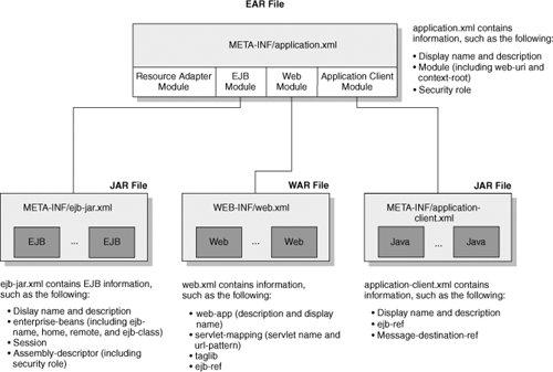 Java EE Architecture | Java EE and  NET Interoperability