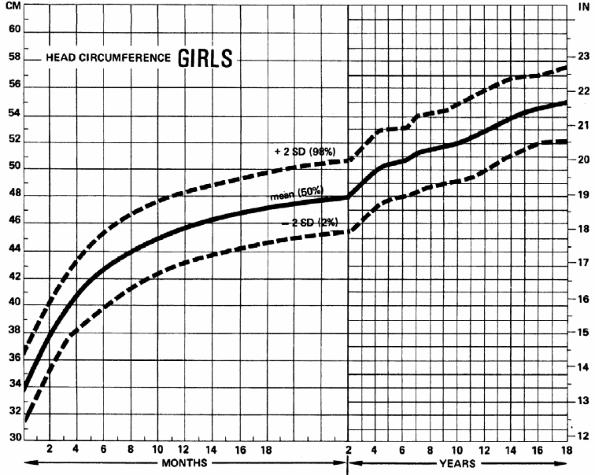 Head Circumference Disorders The Massachusetts General Hospital