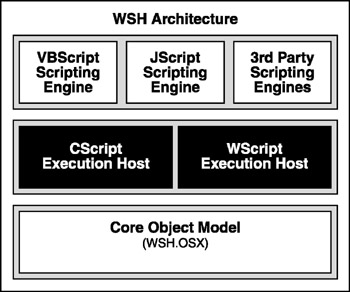 What Is VBScript?   Part I - Introducing Microsoft VBScriptBasics