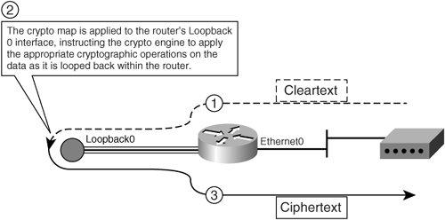 IPsec VPN Termination On-a-Stick   IPSec Virtual Private