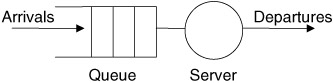 single server queuing models M/m/1/n the m/m/1/n queue is a single server queue with a buffer of size n for this model the steady state probabilities are given by:.