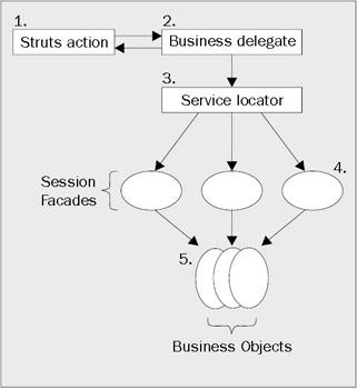 Struts application source code for Struts 1 architecture