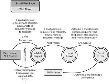 how testers can leverage a threat model   hunting security bugsfigure     high level data flow diagram for the functionality that enables a user to send a link to a web page to a specific e mail address