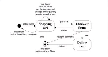 shopping cart guidelines   web systems design and online consumer    figure      state diagram for the shopping cart conceptual model  markellou