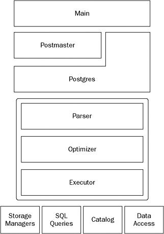 Architecture   Professional Apache Geronimo (Wrox