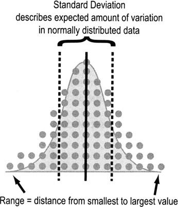 Standard deviation binary options