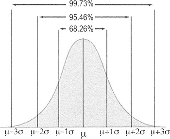 inferences for one population standard deviation Close to the true population mean µ likewise, the sample standard deviation (s)  will be a good estimator for σ in this section, we concentrate on.