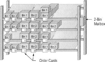Two-Bin Replenishment System