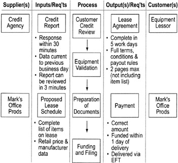 process observationto create a sipoc diagram