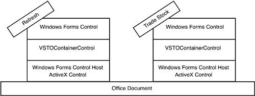 The Windows Forms Control Hosting Architecture | Using