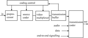 figure 6 1: a block diagram of an h 261 audio-visual encoder